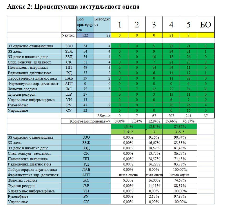 procentualna zastupljenost ocena - akreditacija